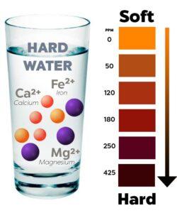 Water softener systems help mitigate hard water.