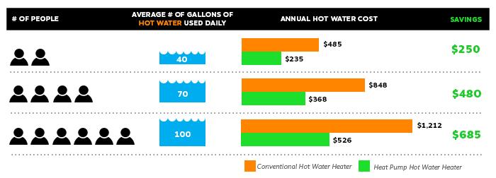 Heat Pump Hot Water Plumbing Efficiency Experts