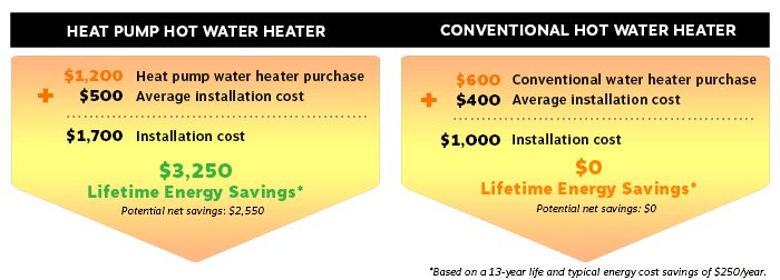 Heat Pump Hot Water Potential Savings over lifetime of unit