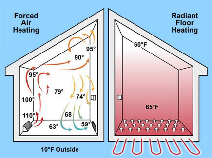 Radiant Heat vs Forced Hot Air Heating System