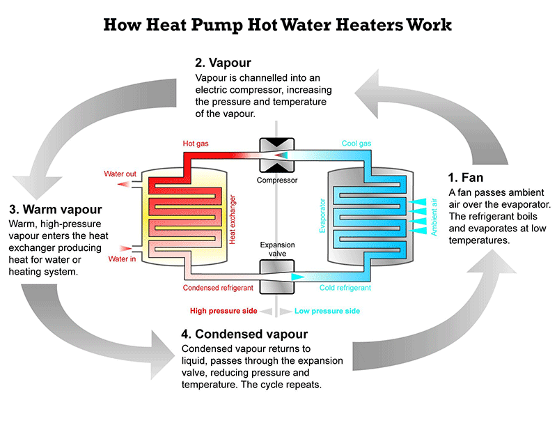 Lovely how hot water heating systems work pictures Energy efficient hot water systems