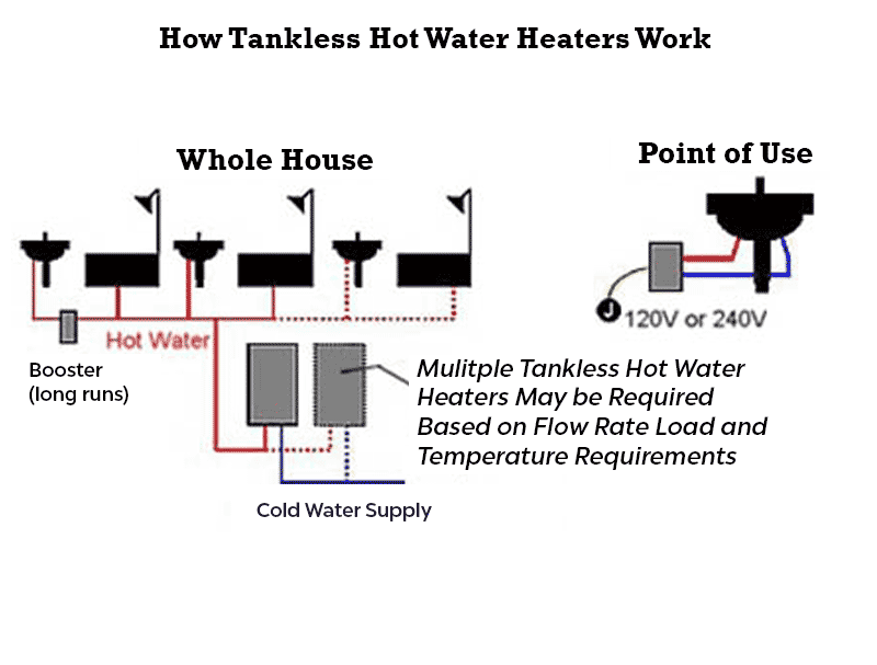 How Tankless Hot Water Heaters Work